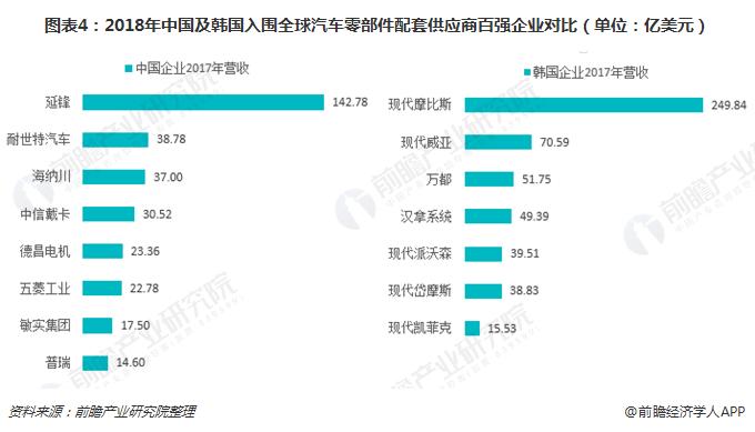 图表4:2018年中国及韩国入围全球汽车零部件配套供应商百强企业对比(单位:亿美元)