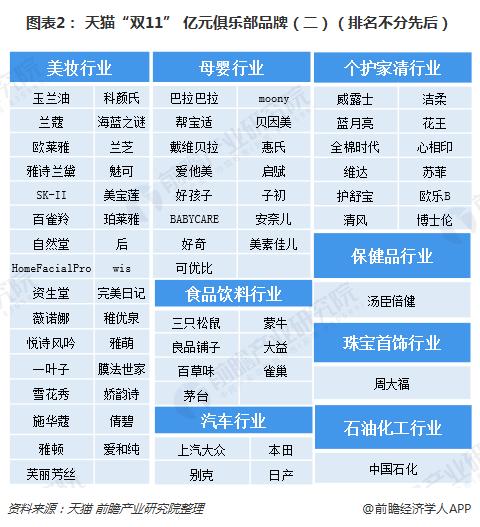 """图表2: 天猫""""双11"""" 亿元俱乐部品牌(二)(排名不分先后)"""