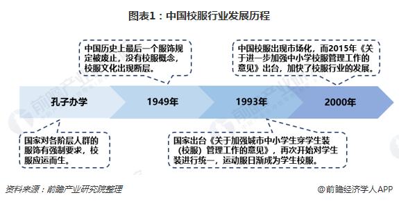 图表1:中国校服行业发展历程