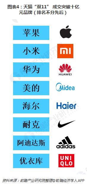 """图表4:天猫""""双11"""" 成交突破十亿元品牌(排名不分先后)"""