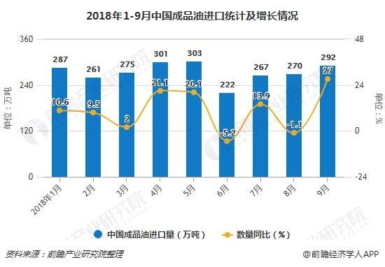 2018年1-9月中国成品油进口统计及增长情况