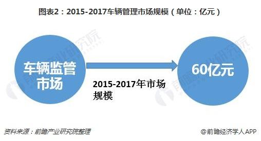 图表2:2015-2017车辆管理市场规模(单位:亿元)
