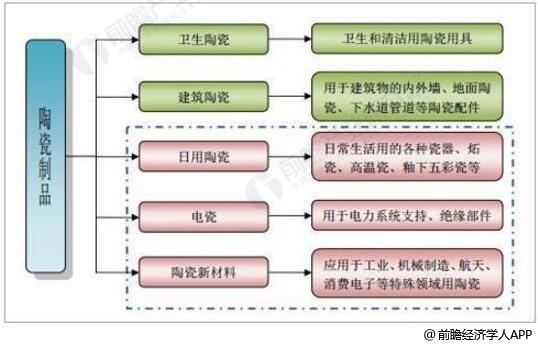 陶瓷制品分类情况