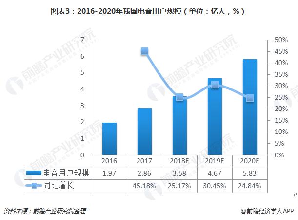 图表3:2016-2020年我国电音用户规模(单位:亿人,%)