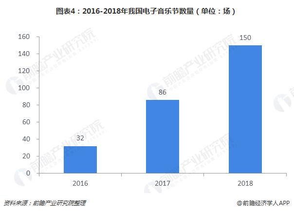 图表4:2016-2018年我国电子音乐节数量(单位:?。?