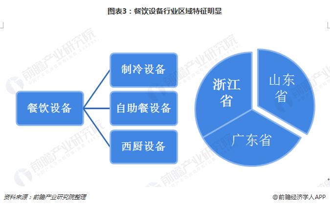 图表3:餐饮设备行业区域特征明显