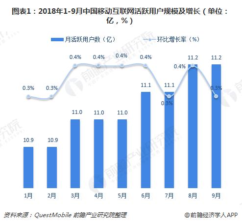 图表1:2018年1-9月中国移动互联网活跃用户规模及增长(单位:亿,%)