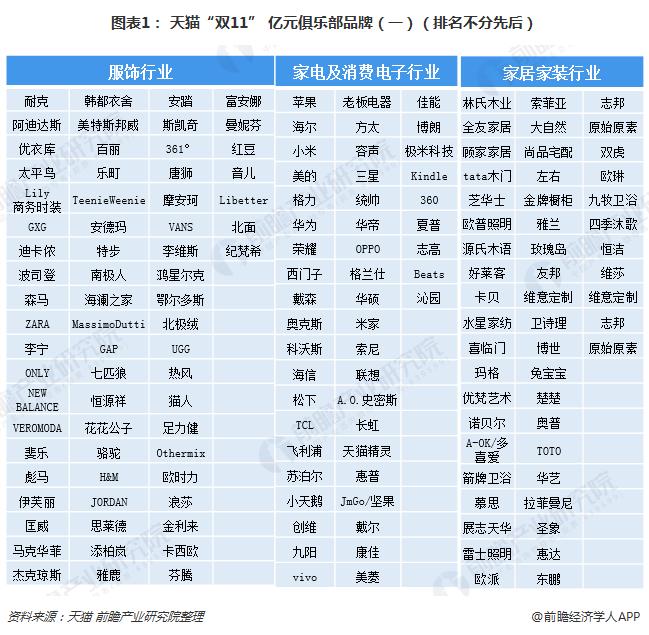 """图表1: 天猫""""双11"""" 亿元俱乐部品牌(一)(排名不分先后)"""