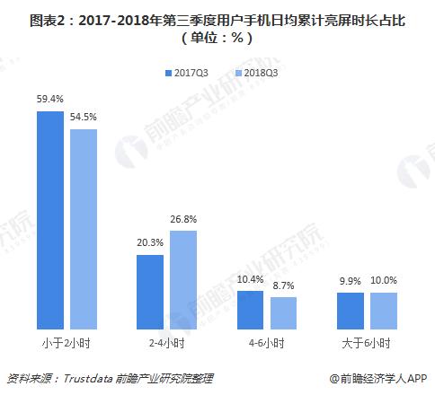 图表2:2017-2018年第三季度用户手机日均累计亮屏时长占比(单位:%)
