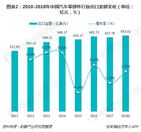 图表2:2010-2018年中国汽车零部件行业出口金额变化(单位:亿元,%)