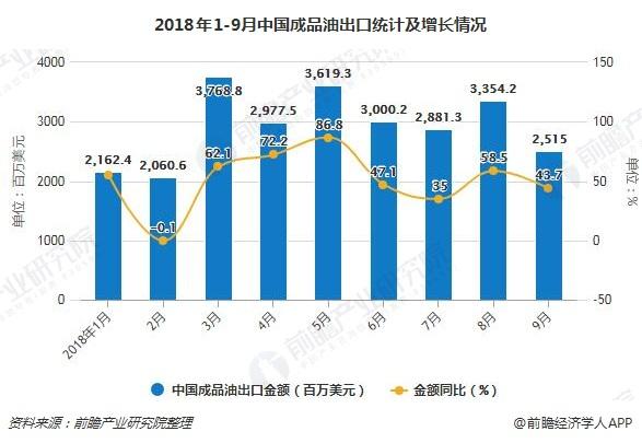 2018年1-9月中国成品油出口统计及增长情况