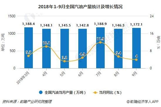 2018年1-9月全国汽油产量统计及增长情况