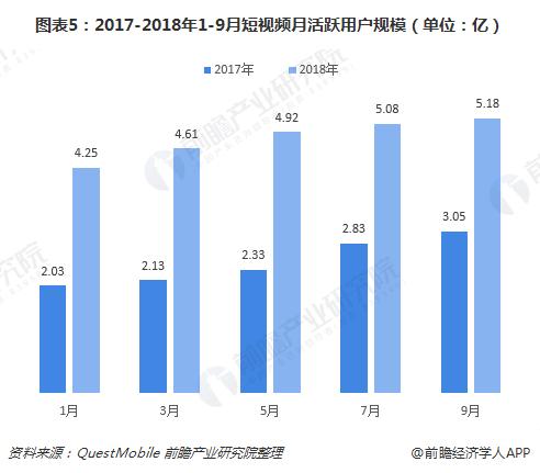 图表5:2017-2018年1-9月短视频月活跃用户规模(单位:亿)