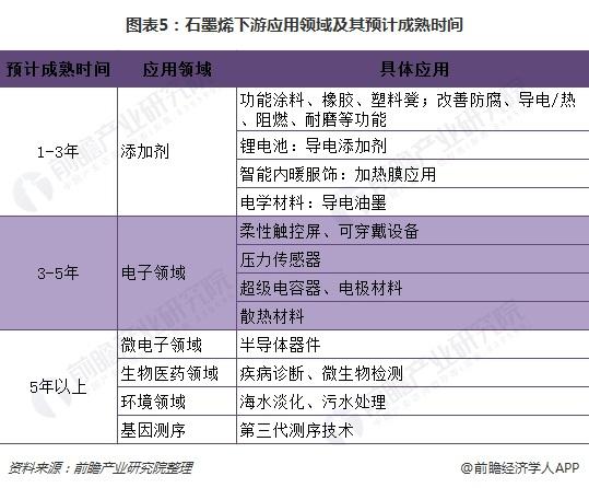 图表5:石墨烯下游应用领域及其预计成熟时间