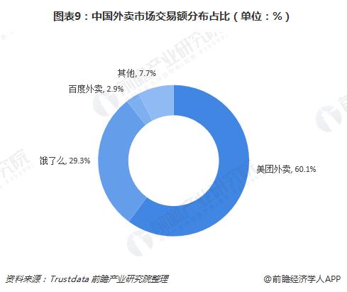 图表9:中国外卖市场交易额分布占比(单位:%)
