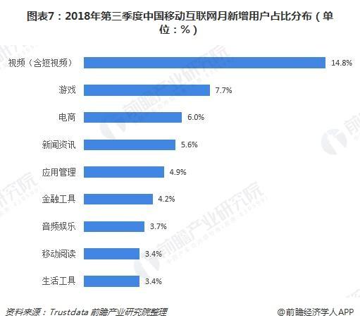 图表7:2018年第三季度中国移动互联网月新增用户占比分布(单位:%)