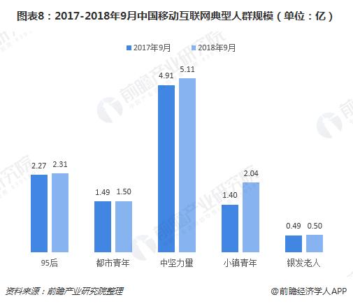 图表8:2017-2018年9月中国移动互联网典型人群规模(单位:亿)