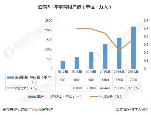 图表5:车联网用户数(单位:万人)