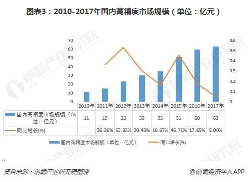图表3:2010-2017年国内高精度市场规模(单位:亿元)