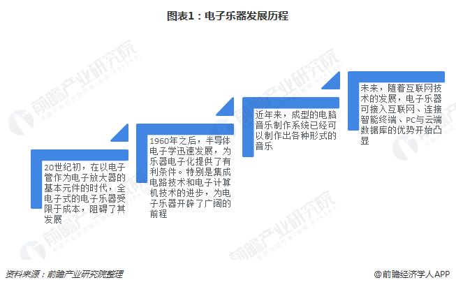 图表1:电子乐器发展历程