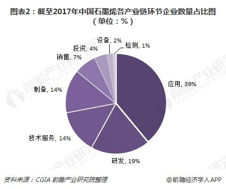 图表2:截至2017年中国石墨烯各产业链环节企业数量占比图(单位:%)