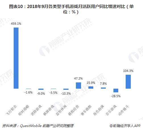 图表10:2018年9月各类型手机游戏月活跃用户同比增速对比(单位:%)