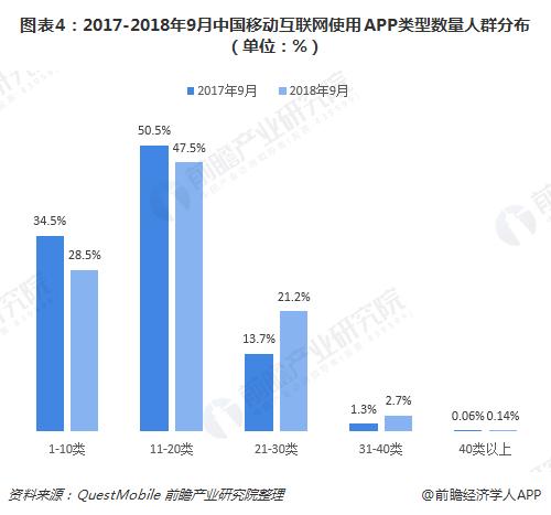 图表4:2017-2018年9月中国移动互联网使用APP类型数量人群分布(单位:%)