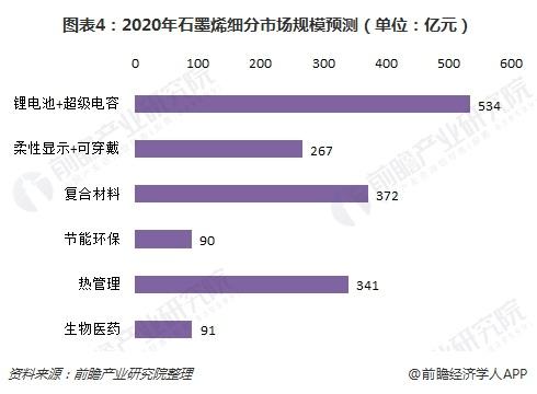 图表4:2020年石墨烯细分市场规模预测(单位:亿元)