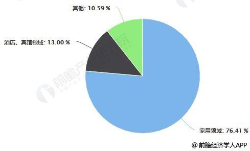 2017年中国日用陶瓷主要消费市场占比统计情况