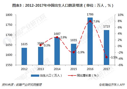 图表3:2012-2017年中国出生人口数及增速(单位:万人,%)