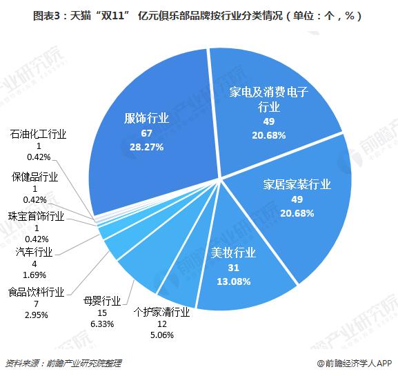 """图表3:天猫""""双11"""" 亿元俱乐部品牌按行业分类情况(单位:个,%)"""