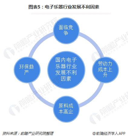图表5:电子乐器行业发展不利因素