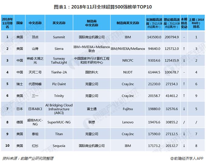 图表1:2018年11月全球超算500强榜单TOP10