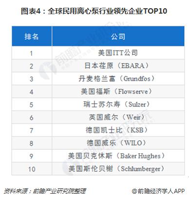 图表4:全球民用离心泵行业领先企业TOP10