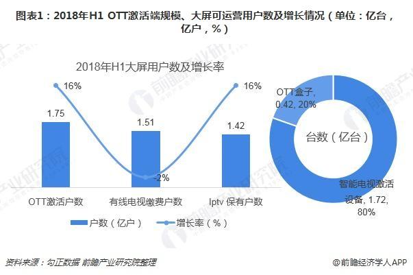 图表1:2018年H1 OTT激活端规模、大屏可运营用户数及增长情况(单位:亿台,亿户,%)