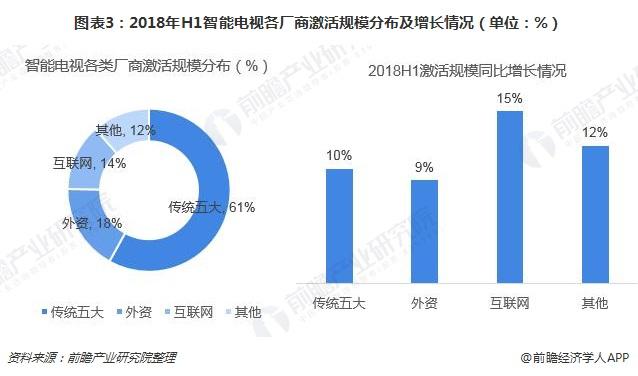 图表3:2018年H1智能电视各厂商激活规模分布及增长情况(单位:%)
