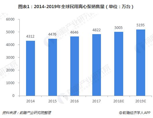 图表1:2014-2019年全球民用离心泵销售量(单位:万台)