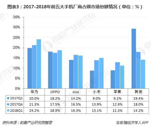 图表3:2017-2018年前五大手机厂商占领市场份额情况(单位:%)