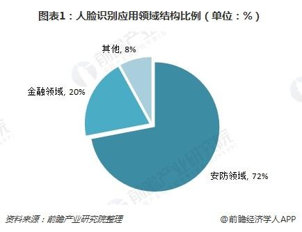 图表1:人脸识别应用领域结构比例(单位:%)