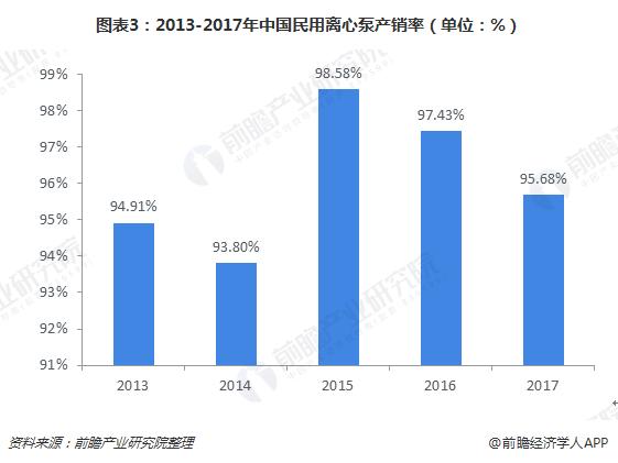 图表3:2013-2017年中国民用离心泵产销率(单位:%)