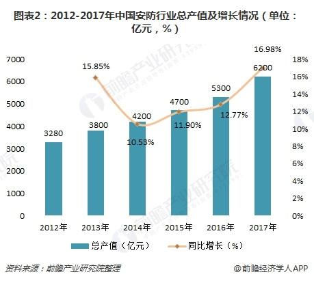 图表2:2012-2017年中国安防行业总产值及增长情况(单位:亿元,%)
