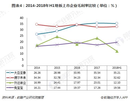 图表4:2014-2018年H1地板上市企业毛利率比较(单位:%)
