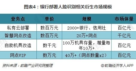 图表4:银行部署人脸识别相关衍生市场规模