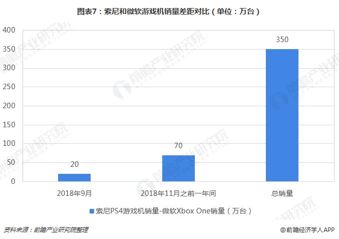 图表7:索尼和微软游戏机销量差距对比(单位:万台)