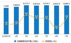 9月粗钢产量有小幅度增长 累计产量为69824.3万吨