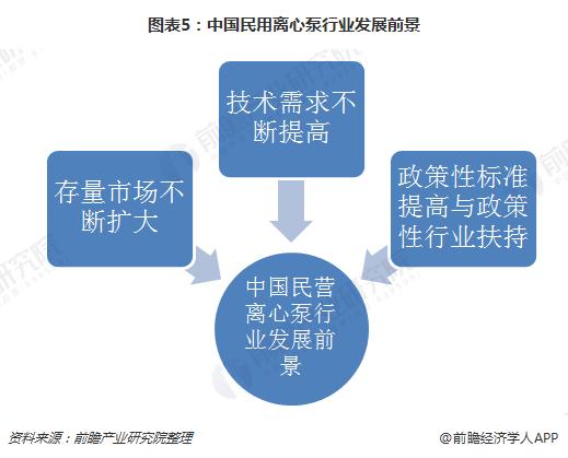 图表5:中国民用离心泵行业发展前景