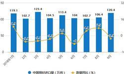 9月中国<em>钢材</em>出口量增长 累计出口量为5308万吨