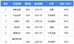 """2018年中国独角兽榜单解读 发达地区经济活力强,""""北上广深""""广州掉队"""