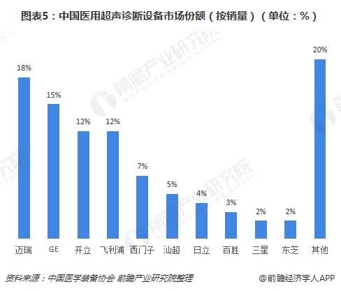 图表5:中国医用超声诊断设备市场份额(按销量)(单位:%)