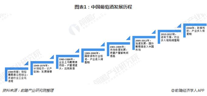 图表1:中国葡萄酒发展历程